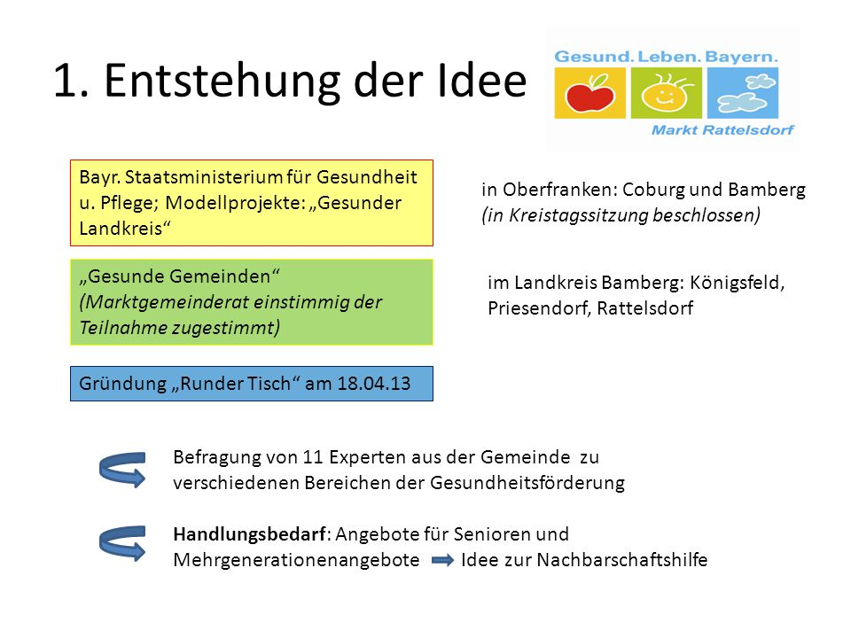 """1. Entstehung der Idee Bayr. Staatsministerium für Gesundheit u. Pflege; Modellprojekte: """"Gesunder Landkreis"""