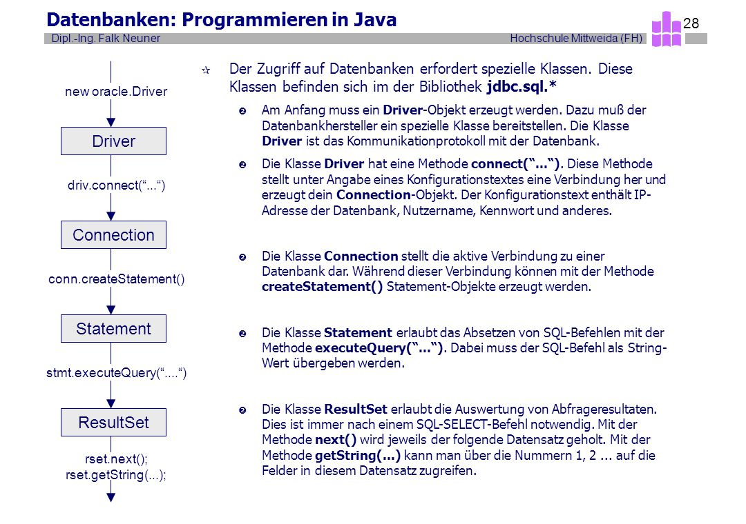 Datenbanken: Programmieren in Java