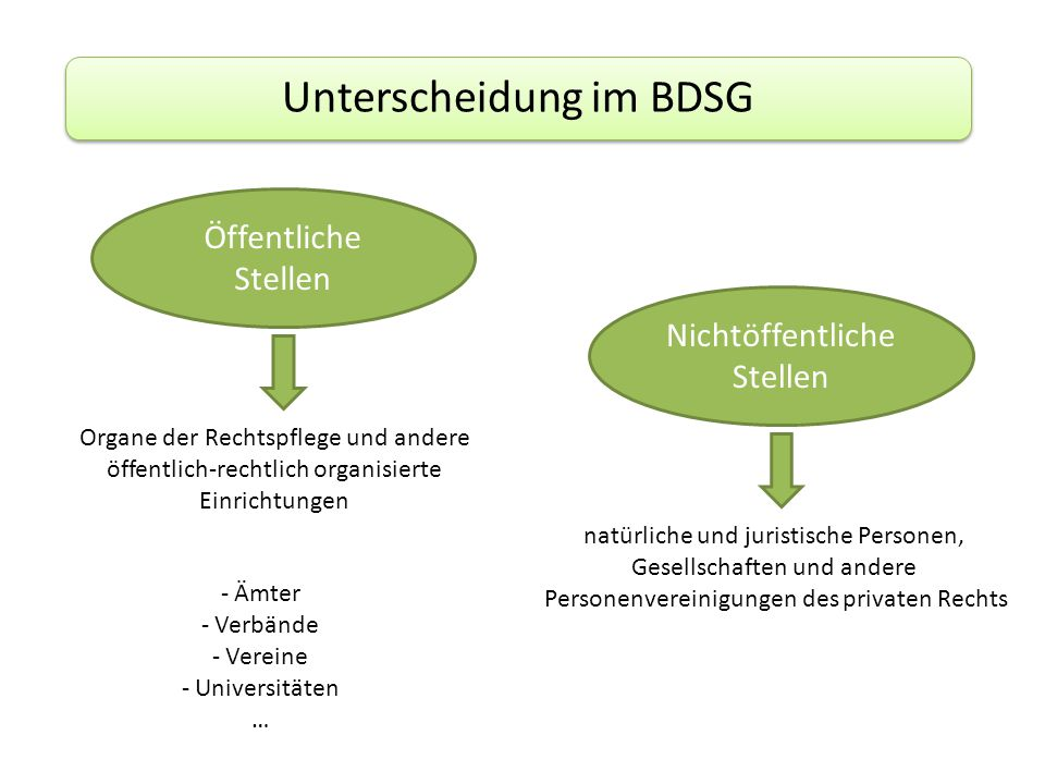 Unterscheidung im BDSG