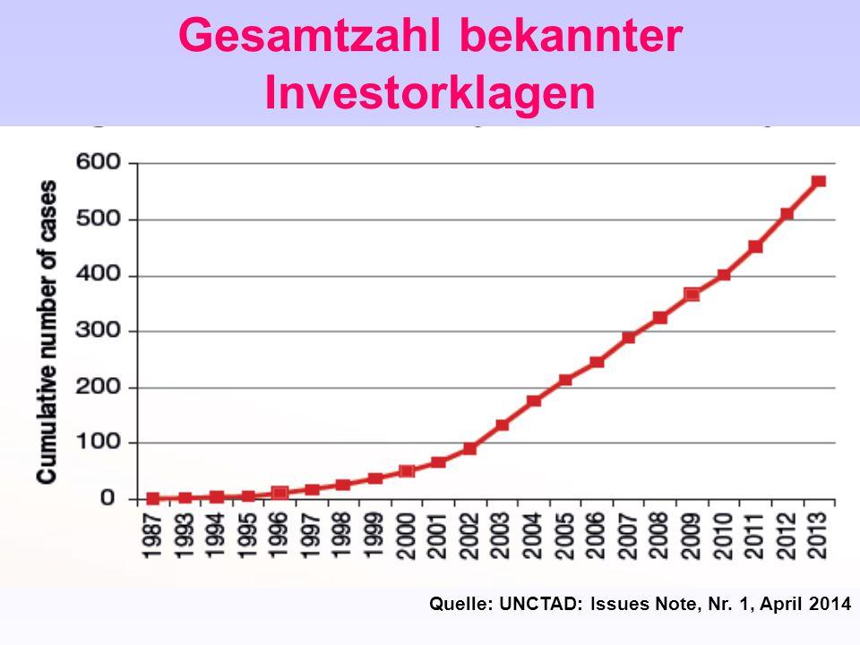 Gesamtzahl bekannter Investorklagen