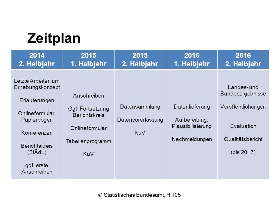 Zeitplan 2014 2. Halbjahr 2015 1. Halbjahr 2016