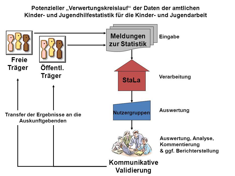 Meldungen zur Statistik Freie Träger StaLa Kommunikative Validierung
