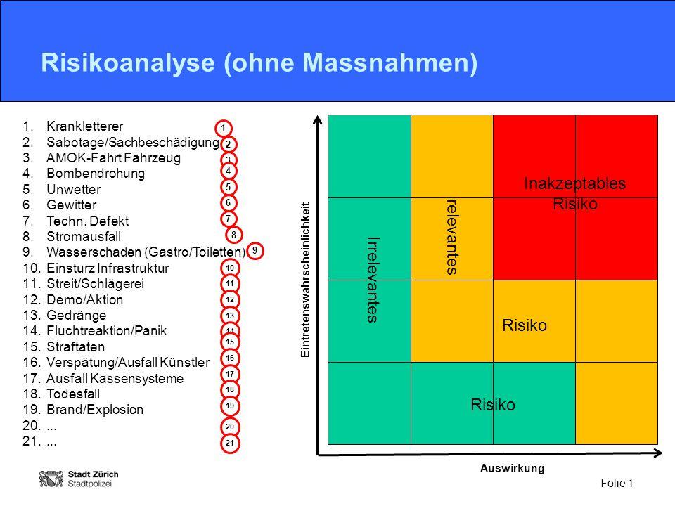 Risikoanalyse (ohne Massnahmen)