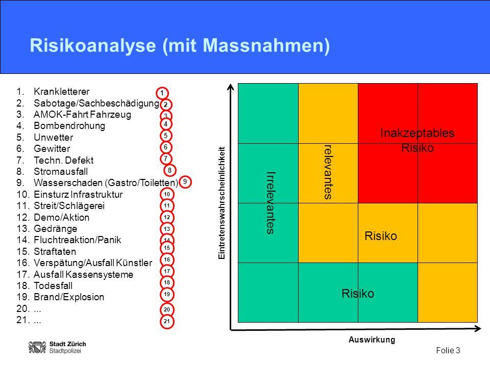 Risikoanalyse (mit Massnahmen)