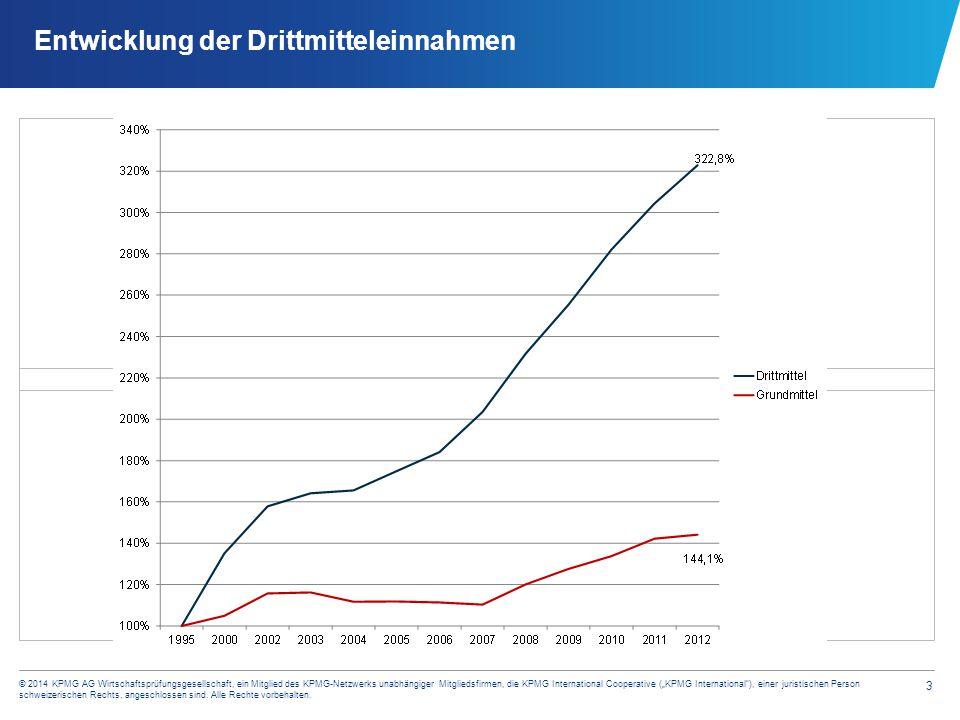 Entwicklung der Drittmitteleinnahmen - differenziert