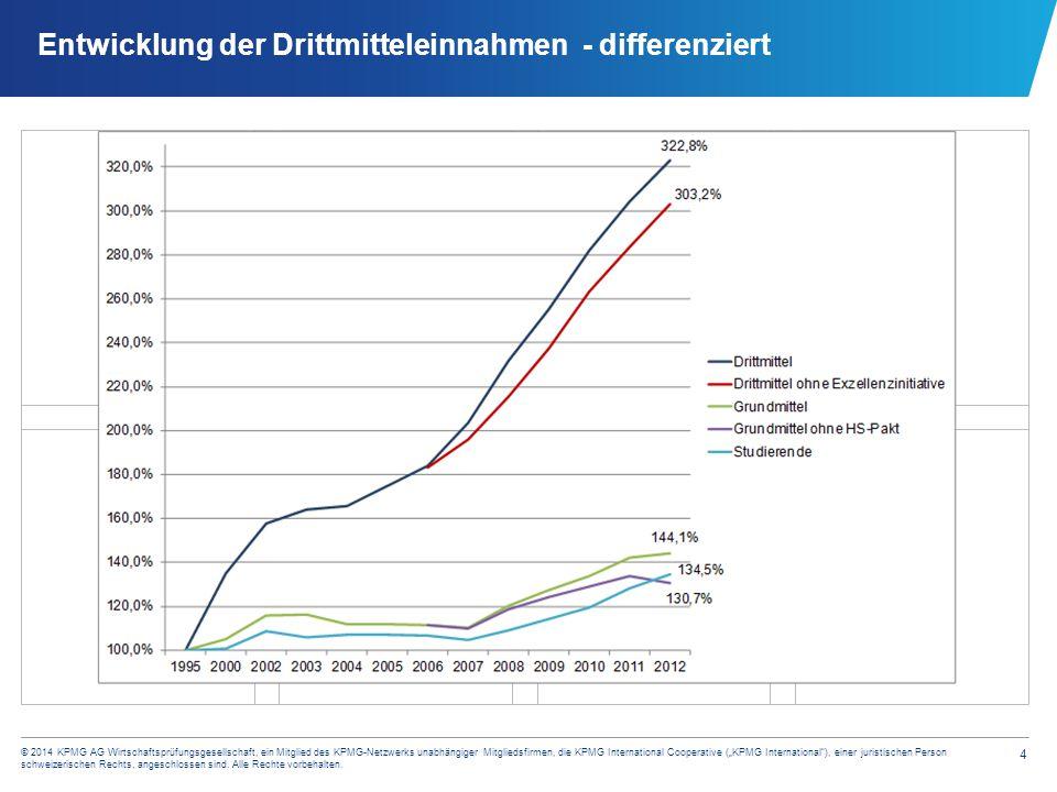 Verteilung der Drittmittel Indikator für unterschiedliche Forschungsintensität