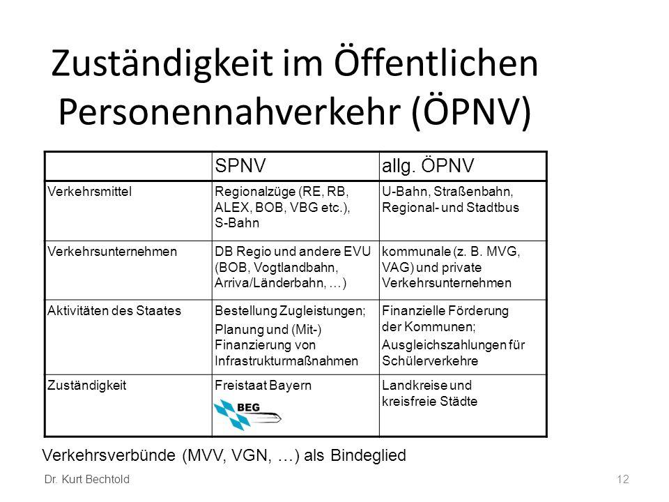 Zuständigkeit im Öffentlichen Personennahverkehr (ÖPNV)
