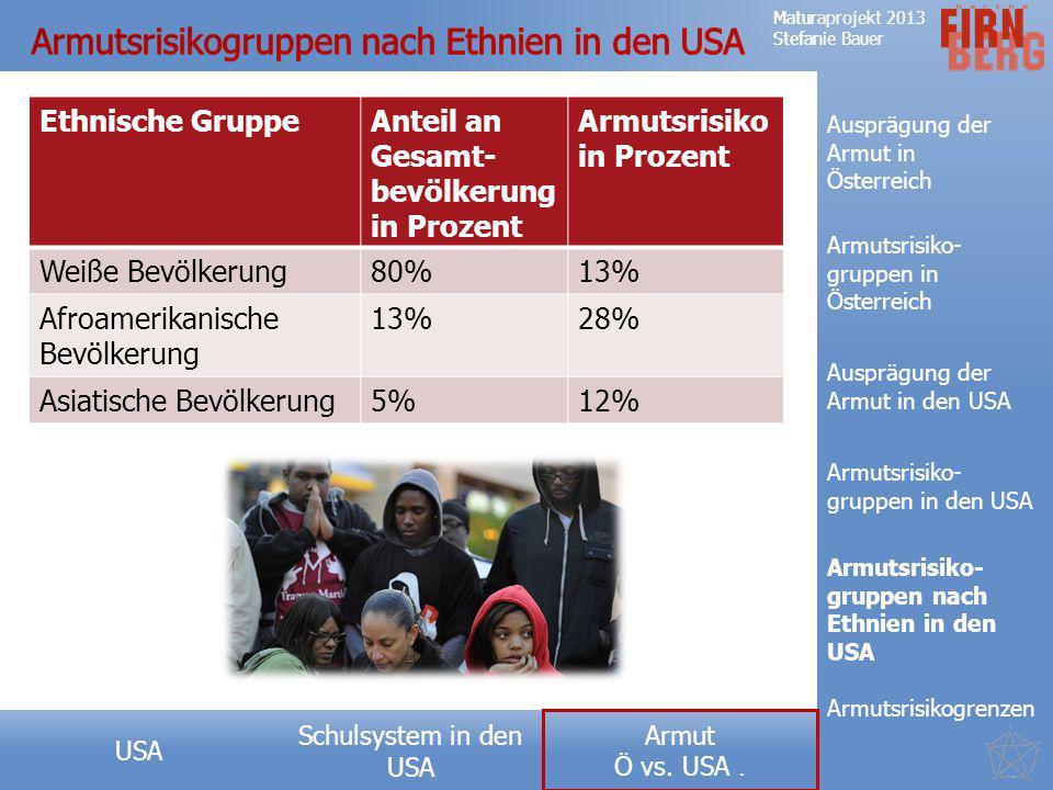 Armutsrisikogruppen nach Ethnien in den USA