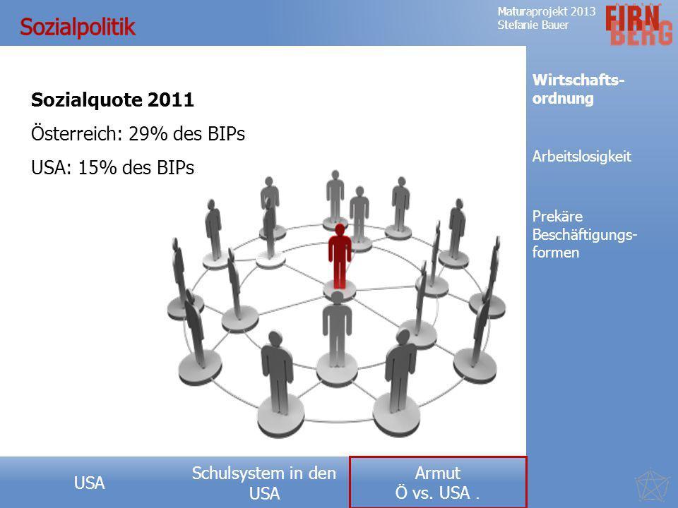 Sozialpolitik Sozialquote 2011 Österreich: 29% des BIPs