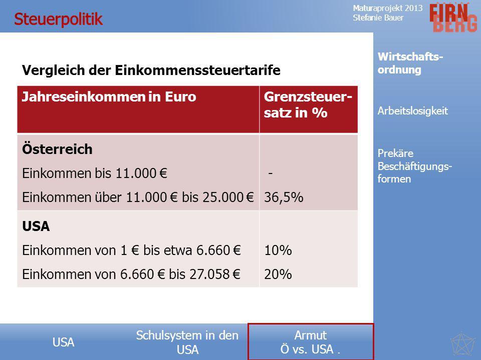 Steuerpolitik Vergleich der Einkommenssteuertarife