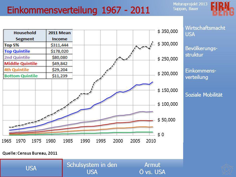 Einkommensverteilung 1967 - 2011