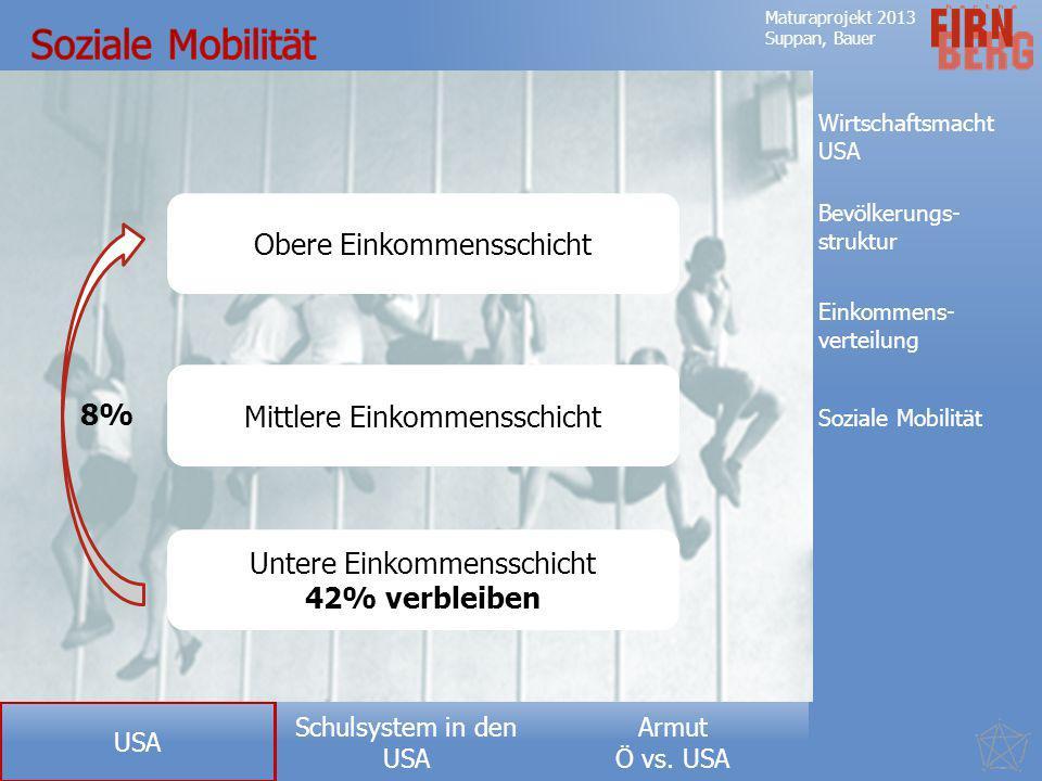 Soziale Mobilität Obere Einkommensschicht Mittlere Einkommensschicht