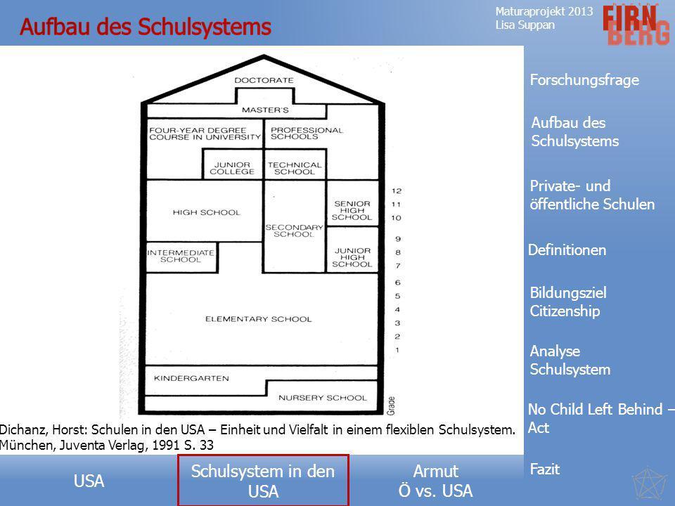 Aufbau des Schulsystems