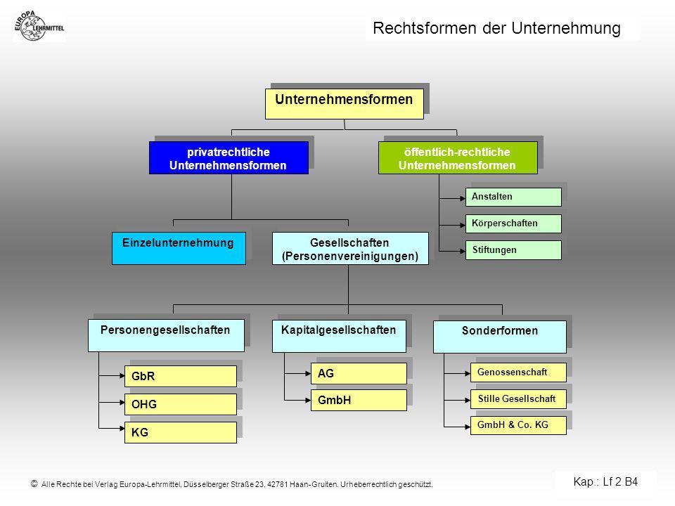Rechtsformen der Unternehmung