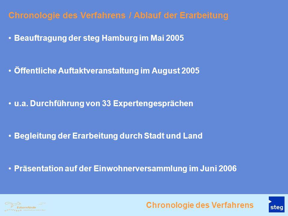 Chronologie des Verfahrens / Ablauf der Erarbeitung