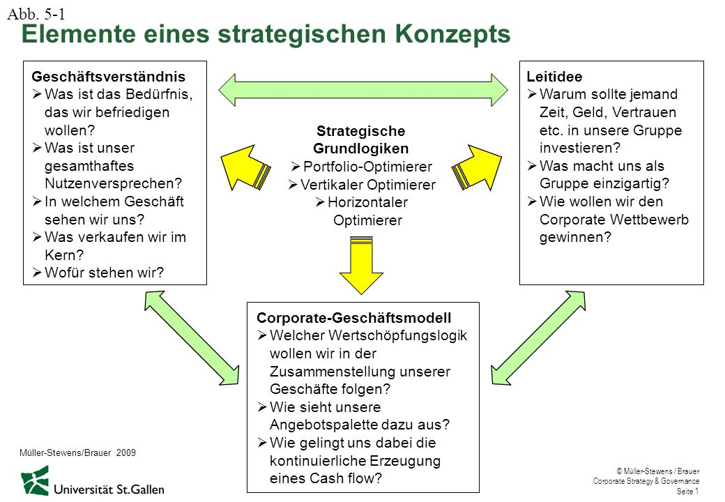 Elemente eines strategischen Konzepts