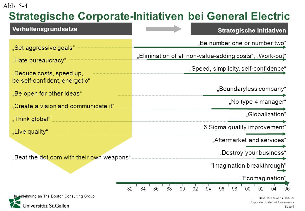 Strategische Corporate-Initiativen bei General Electric