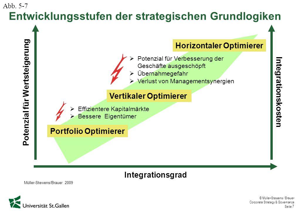 Entwicklungsstufen der strategischen Grundlogiken