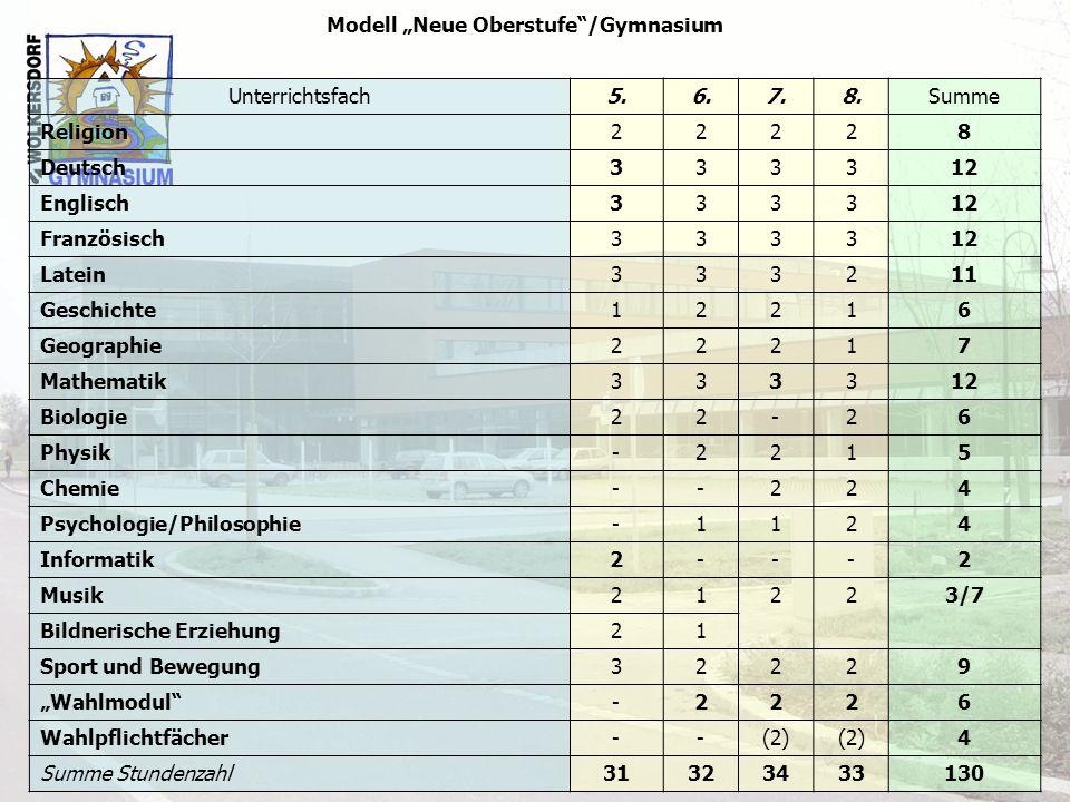 "Modell ""Neue Oberstufe /Gymnasium"