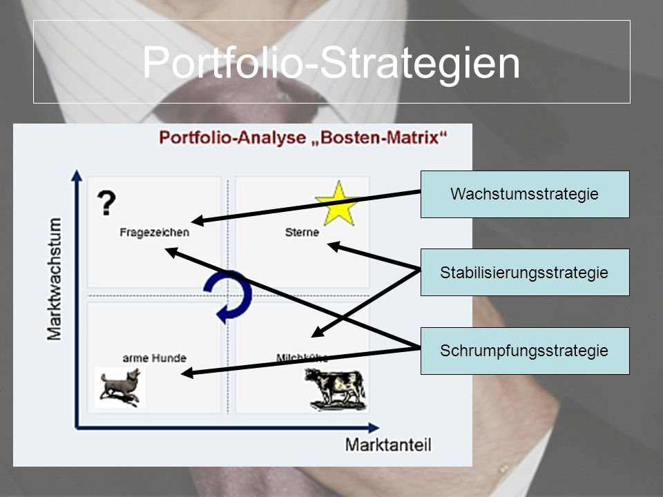 Portfolio-Strategien