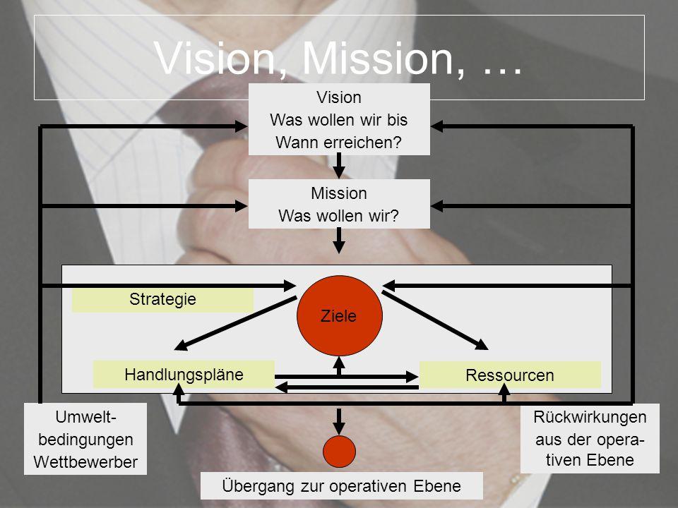 Vision, Mission, … Vision Was wollen wir bis Wann erreichen Mission