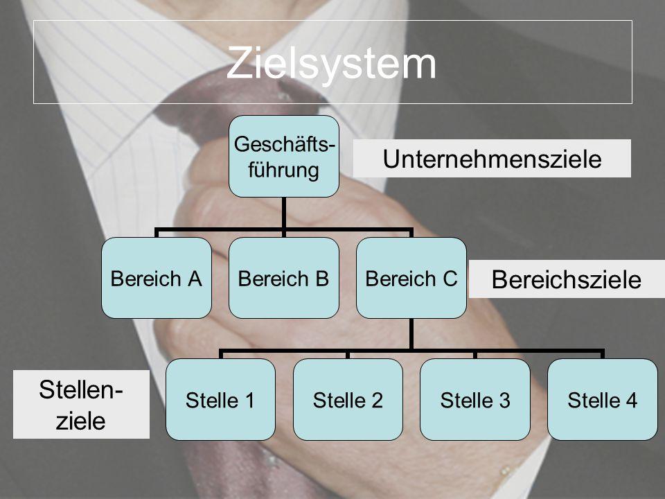 Zielsystem Bereichsziele Stellen-ziele
