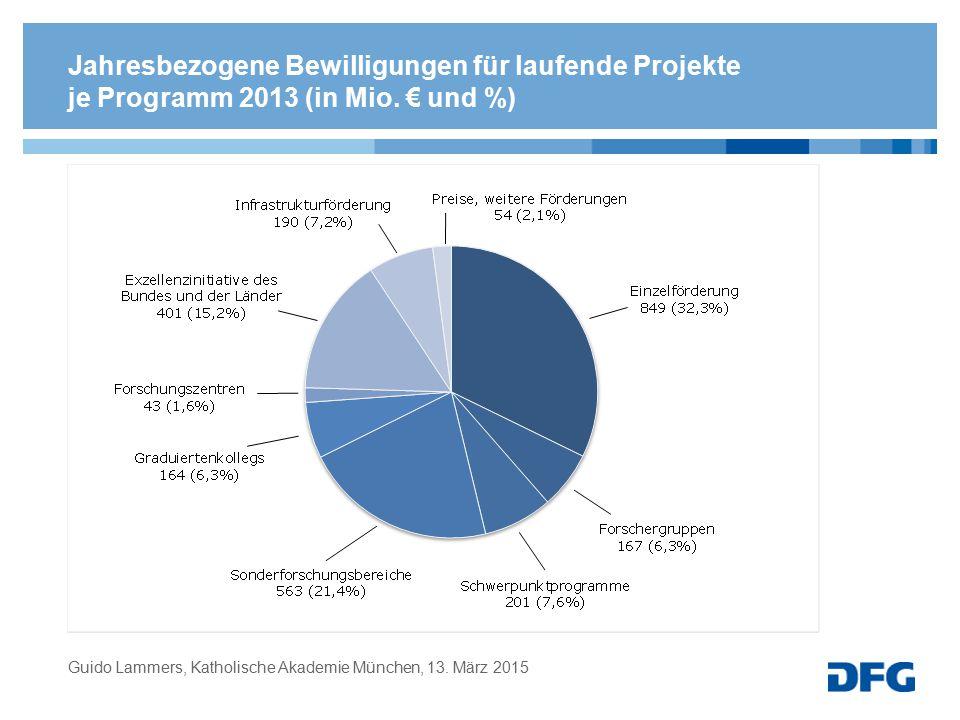 Jahresbezogene Bewilligungen für laufende Projekte je Programm 2013 (in Mio. € und %)