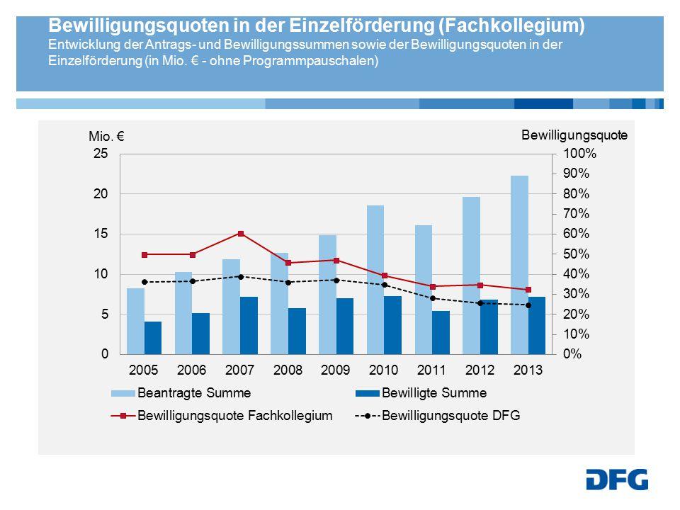 Bewilligungsquoten in der Einzelförderung (Fachkollegium) Entwicklung der Antrags- und Bewilligungssummen sowie der Bewilligungsquoten in der Einzelförderung (in Mio.