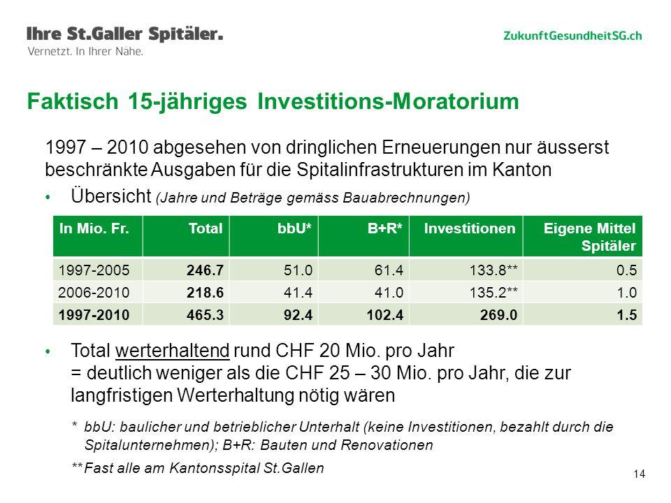 Faktisch 15-jähriges Investitions-Moratorium
