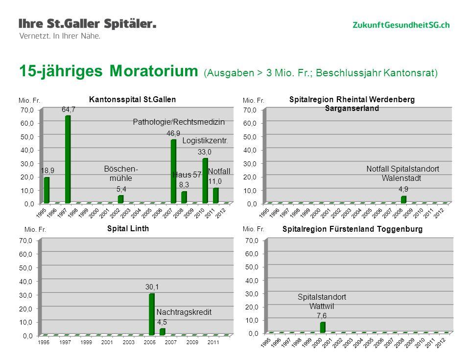 15-jähriges Moratorium (Ausgaben > 3 Mio. Fr