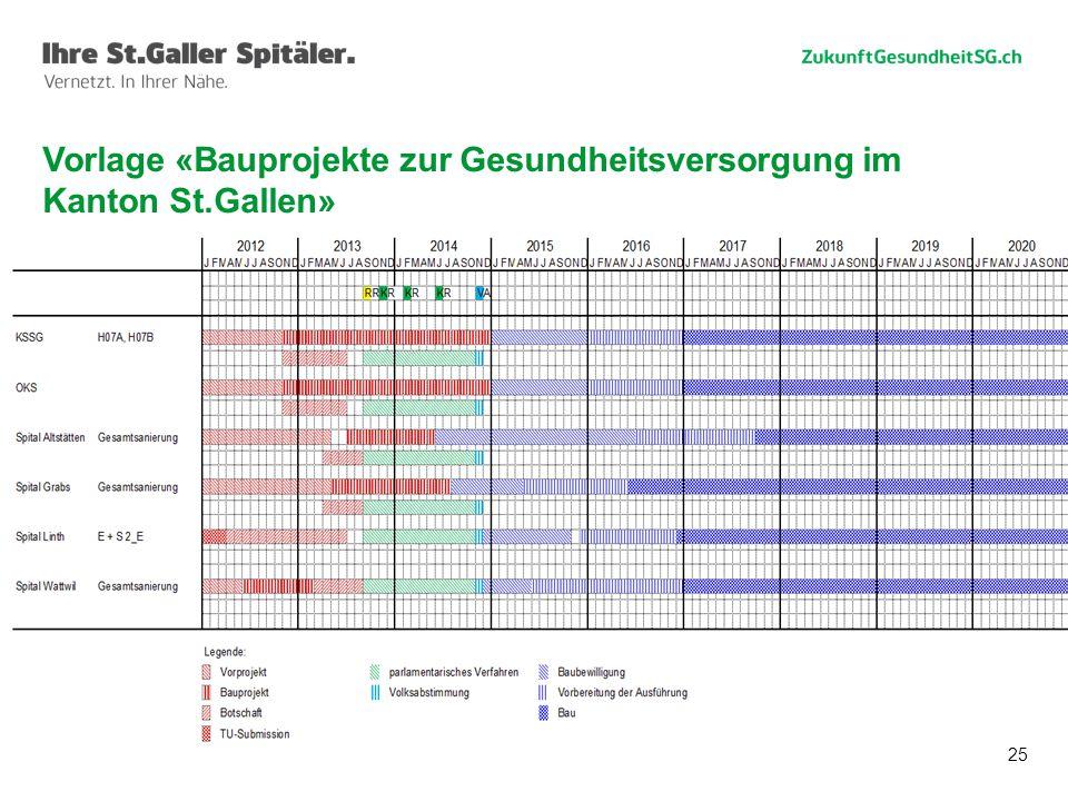 Vorlage «Bauprojekte zur Gesundheitsversorgung im Kanton St.Gallen»