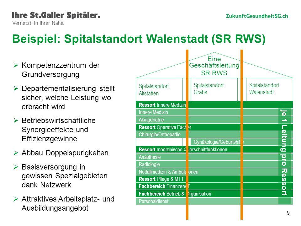 Beispiel: Spitalstandort Walenstadt (SR RWS)