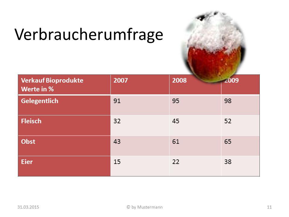 Verbraucherumfrage Verkauf Bioprodukte Werte in % 2007 2008 2009