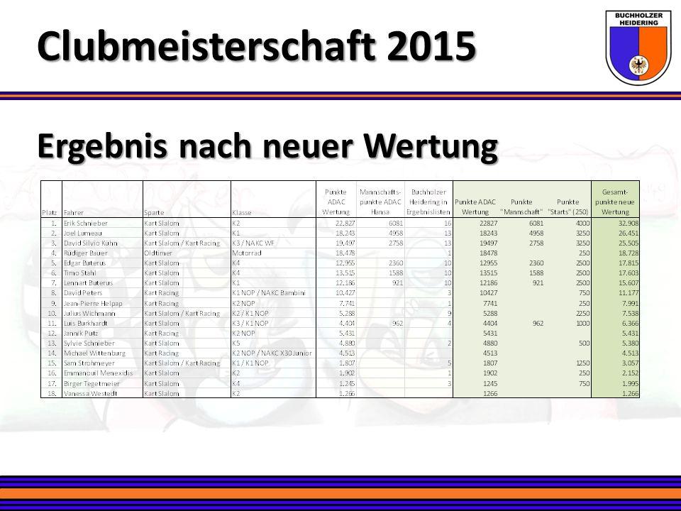 Clubmeisterschaft 2015 Ergebnis nach neuer Wertung
