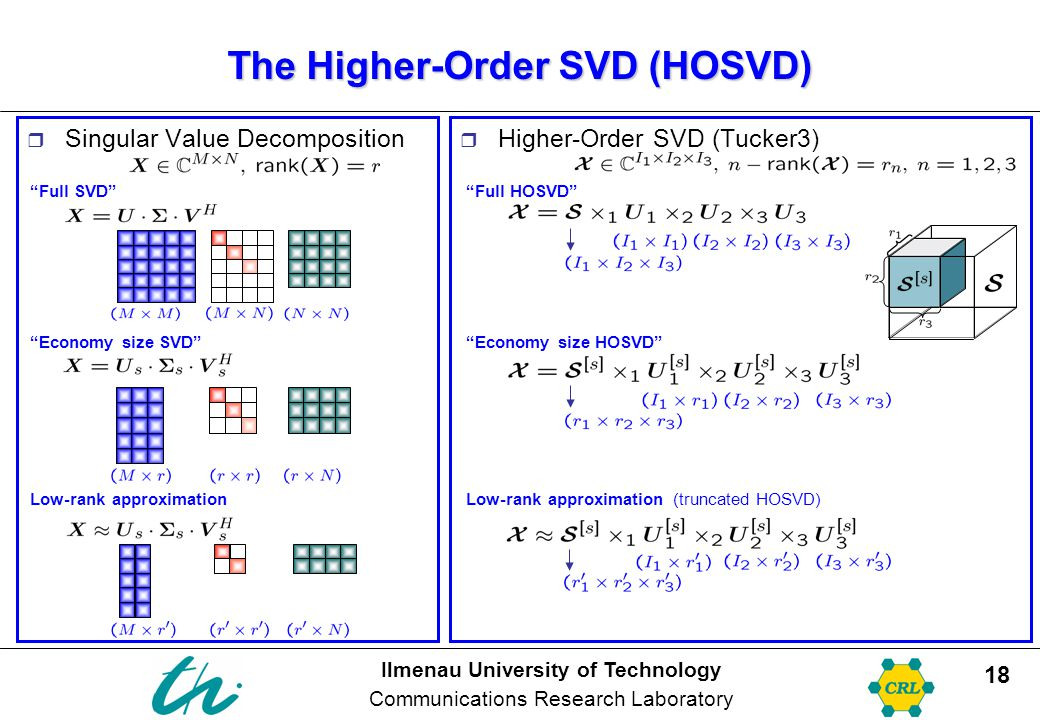 The Higher-Order SVD (HOSVD)