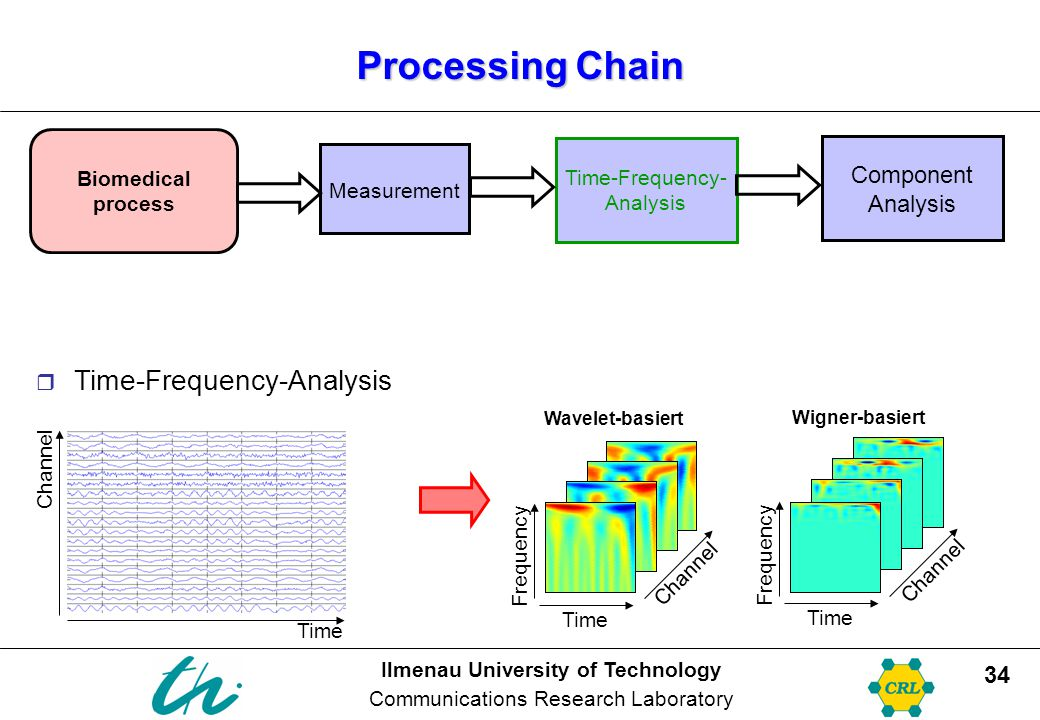 Time-Frequency- Analysis