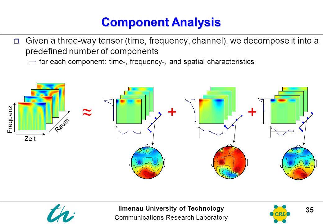 ≈ + + Component Analysis