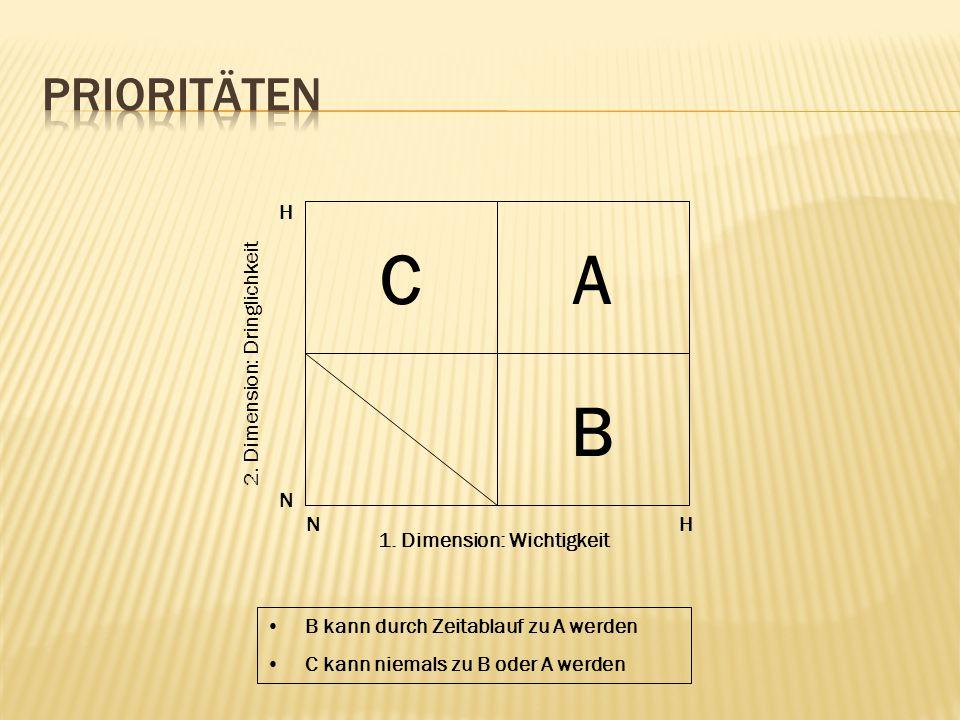 C A B Prioritäten H 2. Dimension: Dringlichkeit N