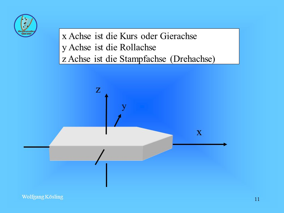 z x x Achse ist die Kurs oder Gierachse y Achse ist die Rollachse