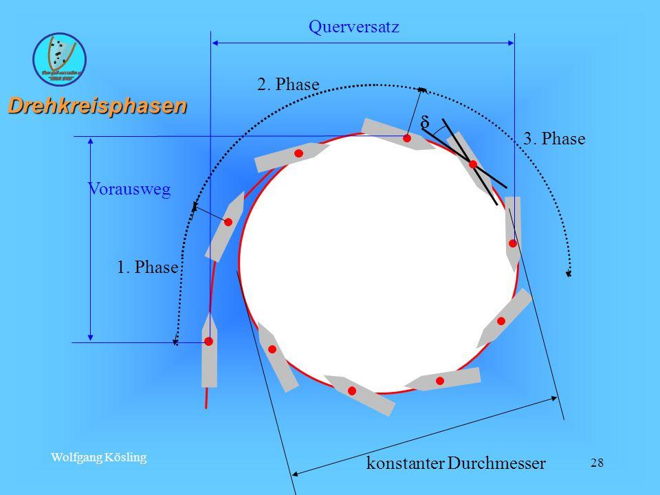 Drehkreisphasen Querversatz 2. Phase  3. Phase Vorausweg 1. Phase