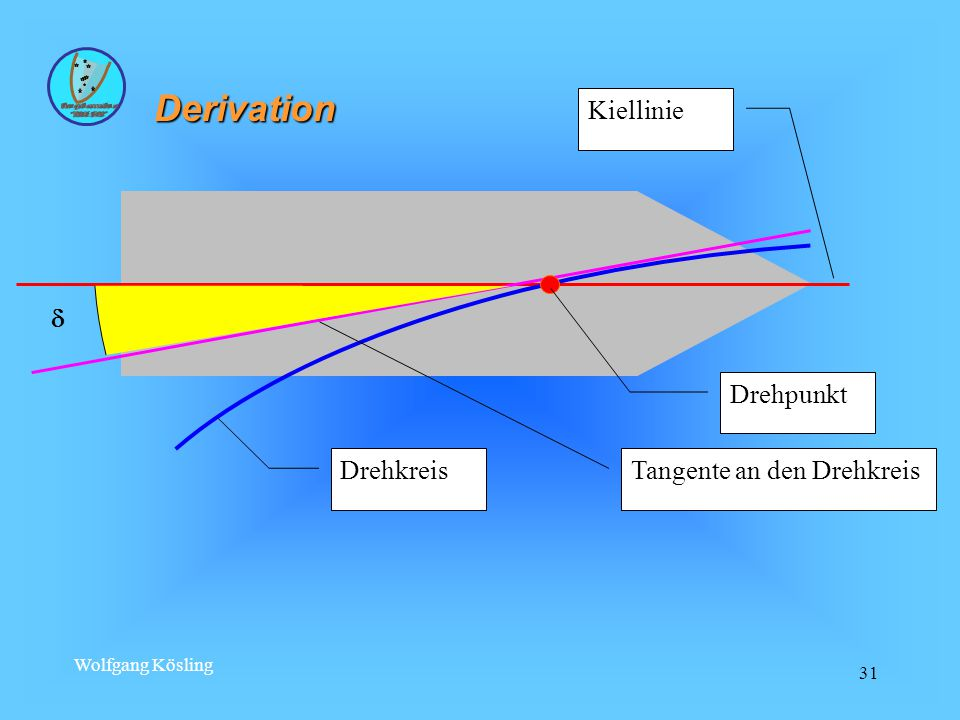 Derivation  Drehpunkt Kiellinie Drehkreis Tangente an den Drehkreis