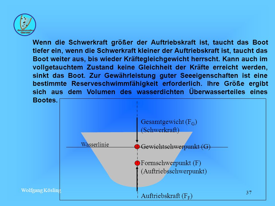 Gewichtschwerpunkt (G) Formschwerpunkt (F) (Auftriebsschwerpunkt)