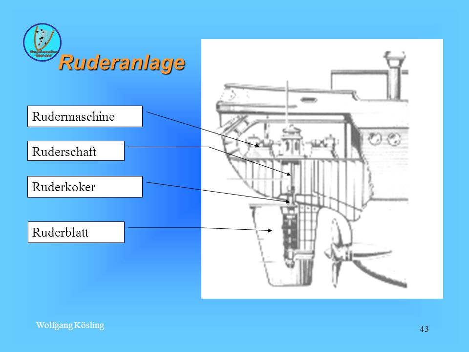 Ruderanlage Rudermaschine Ruderschaft Ruderkoker Ruderblatt