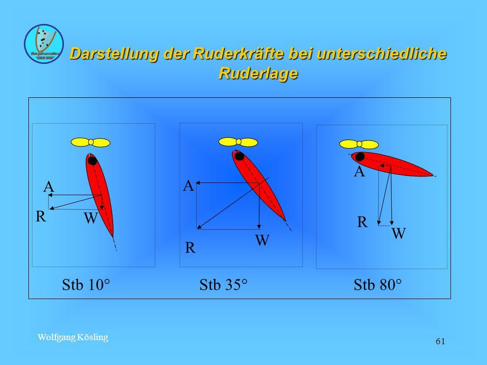 Darstellung der Ruderkräfte bei unterschiedliche Ruderlage