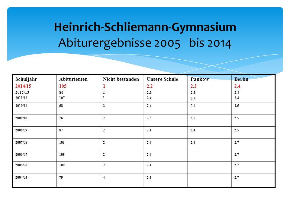 Heinrich-Schliemann-Gymnasium Abiturergebnisse 2005 bis 2014