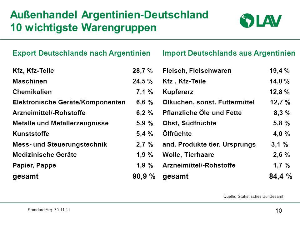 Außenhandel Argentinien-Deutschland 10 wichtigste Warengruppen