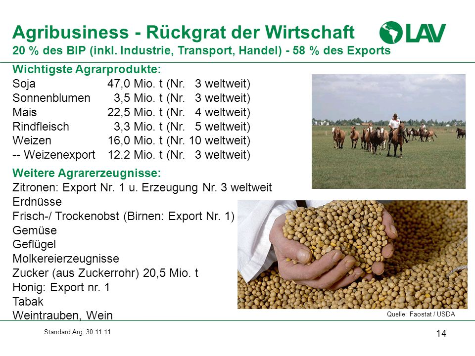 Agribusiness - Rückgrat der Wirtschaft