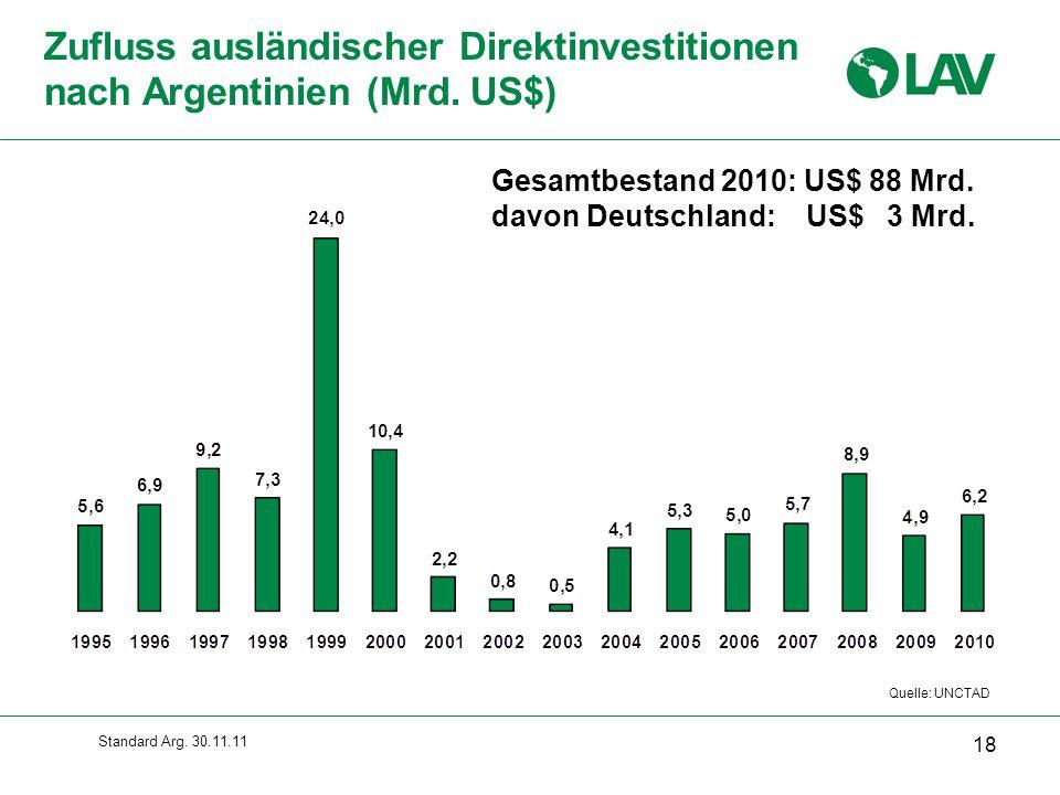 Zufluss ausländischer Direktinvestitionen nach Argentinien (Mrd. US$)