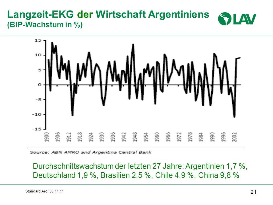Langzeit-EKG der Wirtschaft Argentiniens