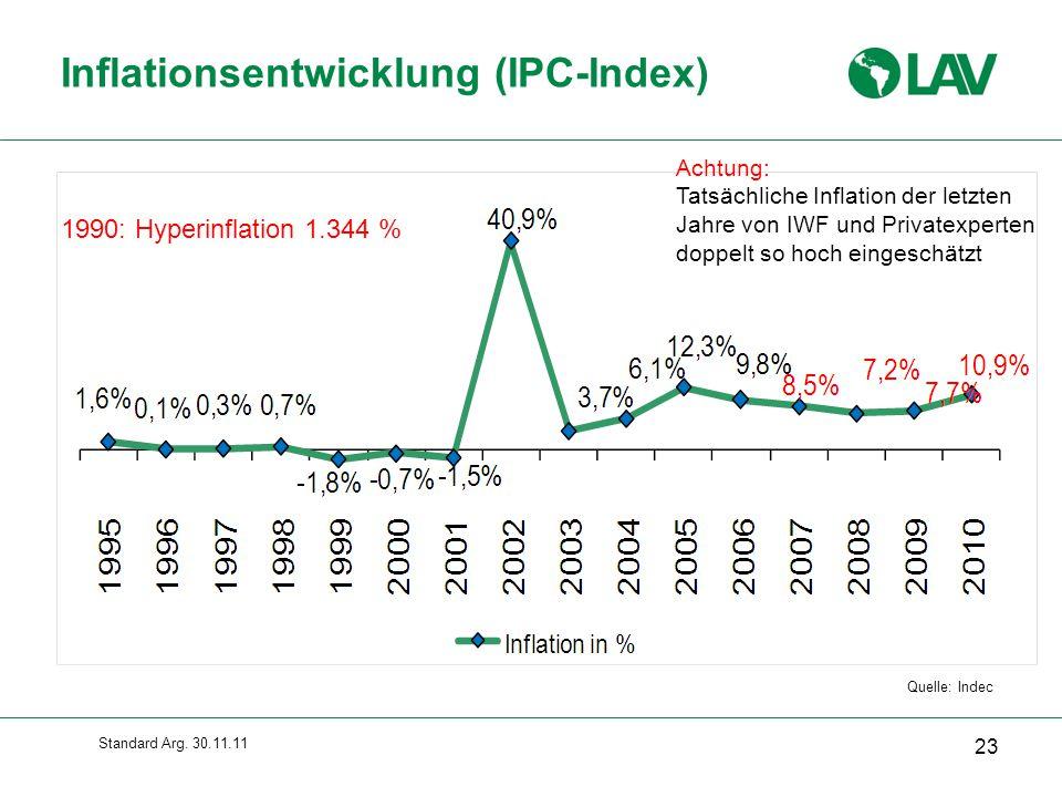 Inflationsentwicklung (IPC-Index)
